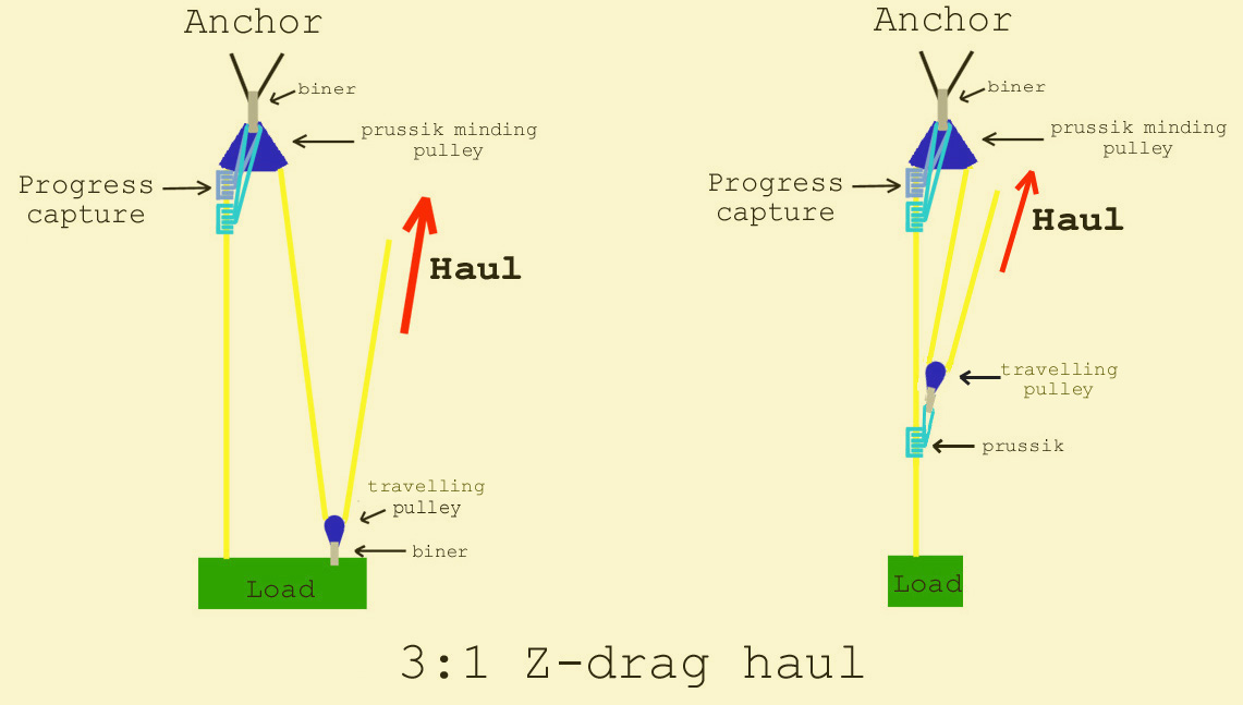 Diagram Of Two Z Drag Haul Systems Using A Prusik Minding